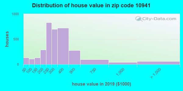 Zip code 10941 house/condo values in 2010