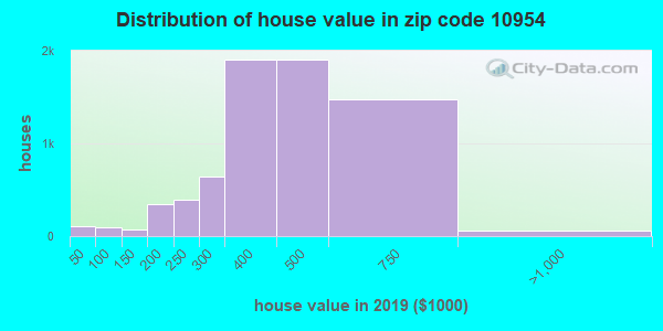 Zip code 10954 house/condo values in 2010