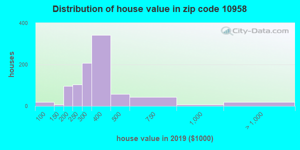 Zip code 10958 house/condo values in 2010