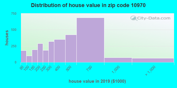 Zip code 10970 house/condo values in 2010