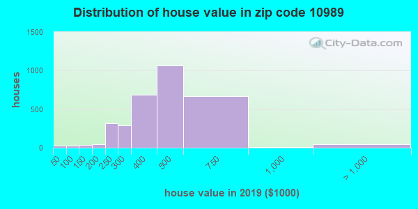 Zip code 10989 house/condo values in 2010