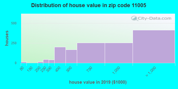 Zip code 11005 house/condo values in 2010