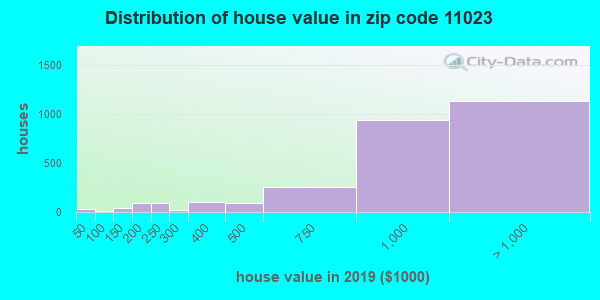Zip code 11023 house/condo values in 2010
