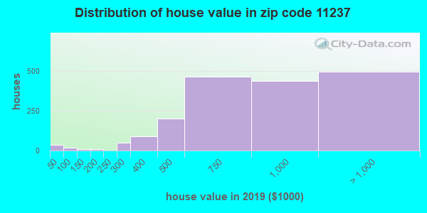 Estimate of home value of owner-occupied houses/condos in 2015 in zip code 11237
