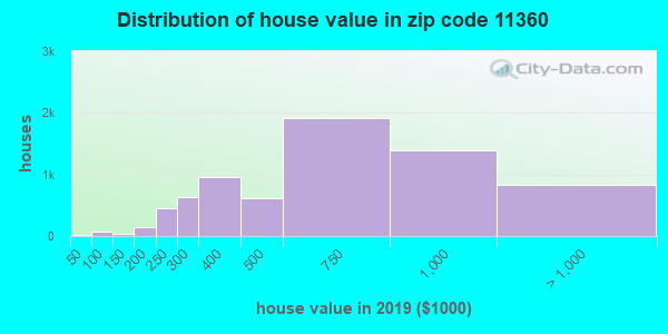 Zip code 11360 house/condo values in 2010