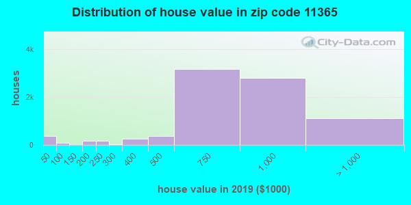Zip code 11365 house/condo values in 2010