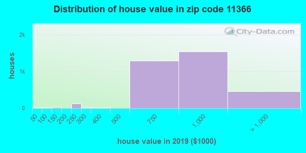 Zip code 11366 house/condo values in 2010