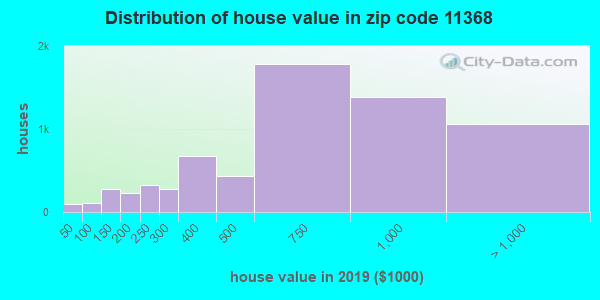 Zip code 11368 house/condo values in 2010