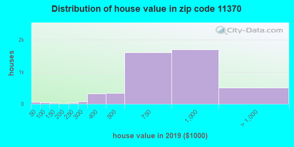Zip code 11370 house/condo values in 2010