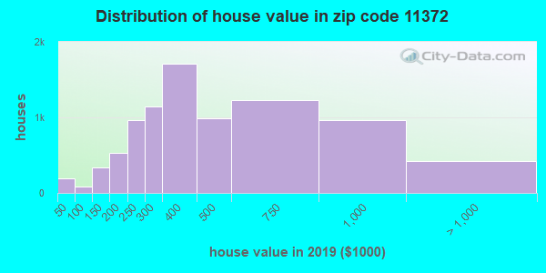 Zip code 11372 house/condo values in 2010
