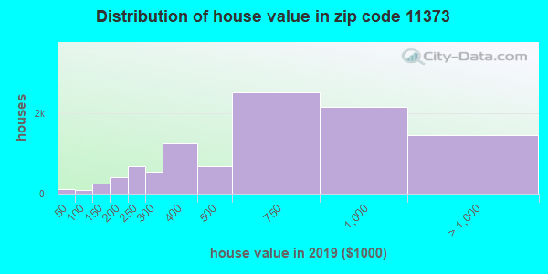 Zip code 11373 house/condo values in 2010