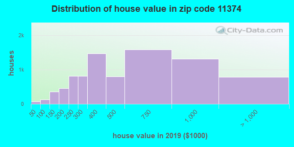 Zip code 11374 house/condo values in 2010