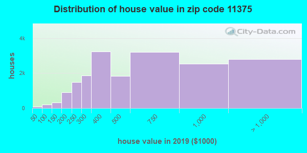 Zip code 11375 house/condo values in 2010