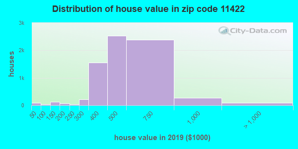 Zip code 11422 house/condo values in 2010