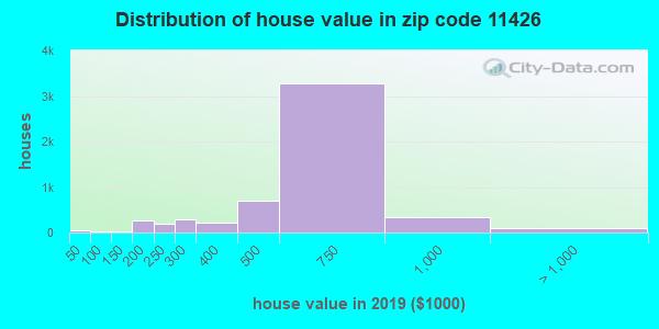 Zip code 11426 house/condo values in 2010