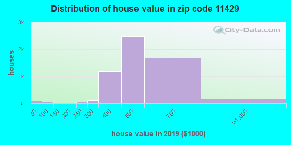 Zip code 11429 house/condo values in 2010