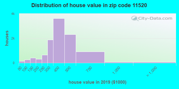 Zip code 11520 house/condo values in 2010