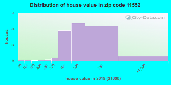 Zip code 11552 house/condo values in 2010
