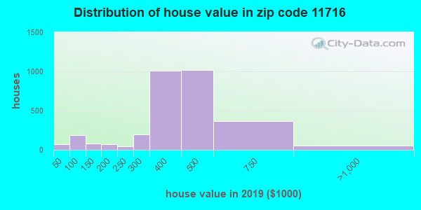 Zip code 11716 house/condo values in 2010