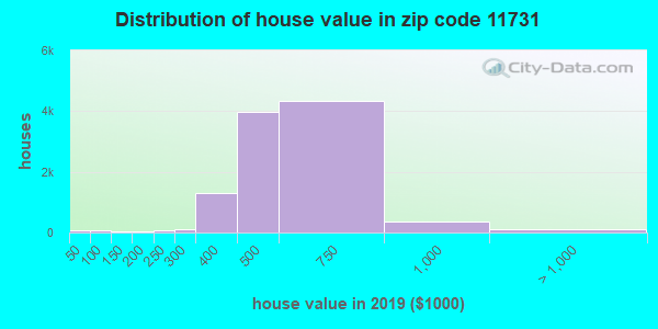 Zip code 11731 house/condo values in 2010