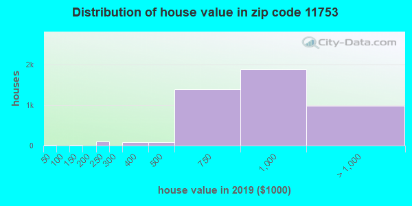 Zip code 11753 house/condo values in 2010
