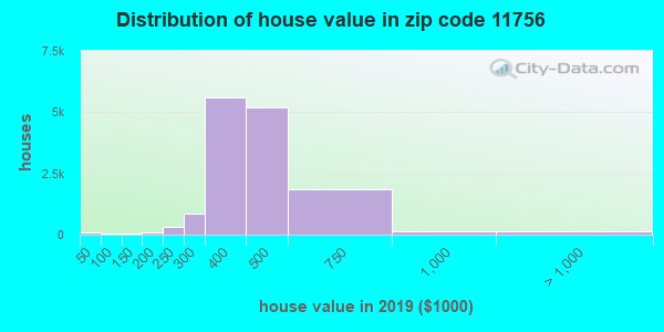 Zip code 11756 house/condo values in 2010