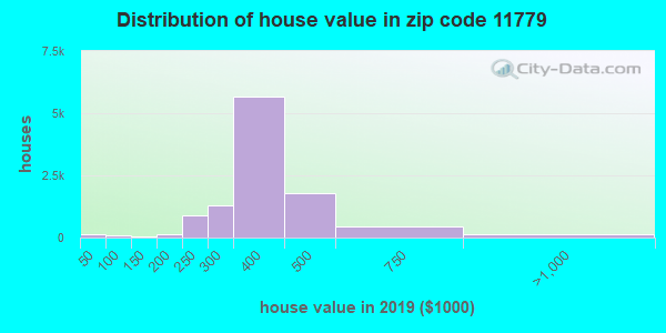 Zip code 11779 house/condo values in 2010