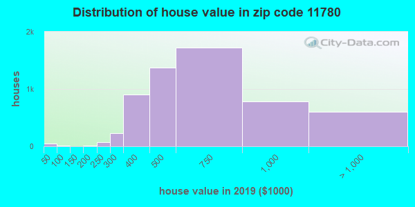 Zip code 11780 house/condo values in 2010