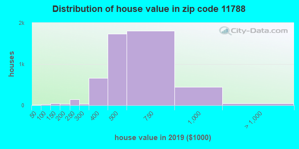 Zip code 11788 house/condo values in 2010