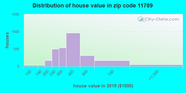 Zip code 11789 house/condo values in 2010