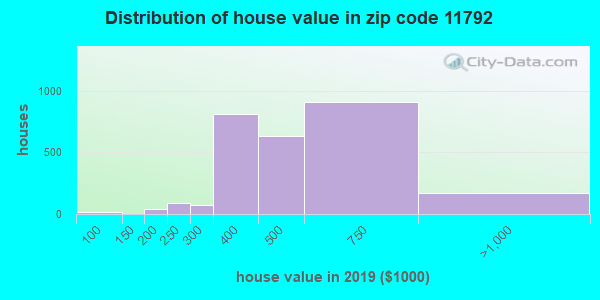 Zip code 11792 house/condo values in 2010