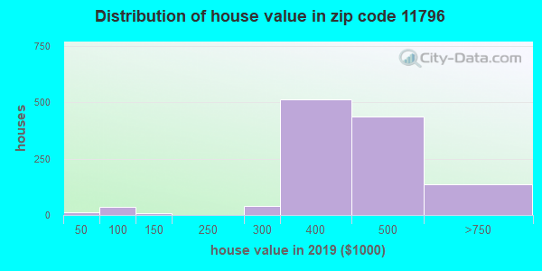 Zip code 11796 house/condo values in 2010