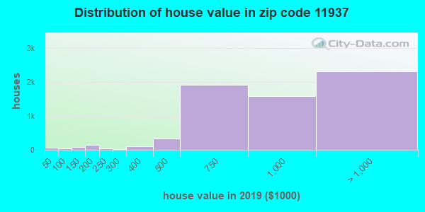 Zip code 11937 house/condo values in 2010