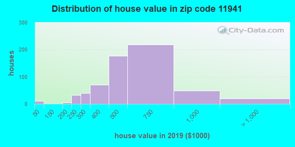 Zip code 11941 house/condo values in 2010