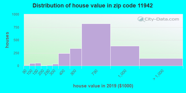 Zip code 11942 house/condo values in 2010