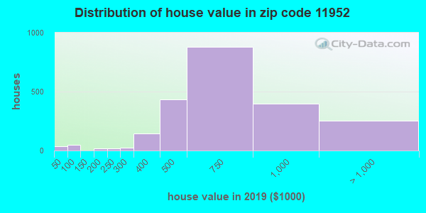 Zip code 11952 house/condo values in 2010