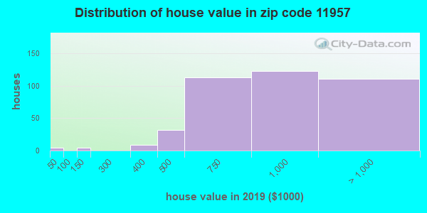 Zip code 11957 house/condo values in 2010