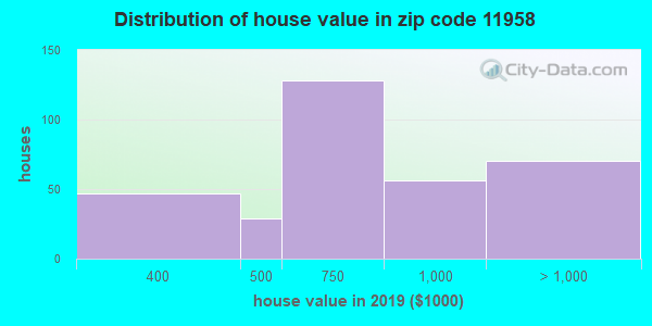 Zip code 11958 house/condo values in 2010