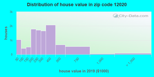 Zip code 12020 house/condo values in 2011