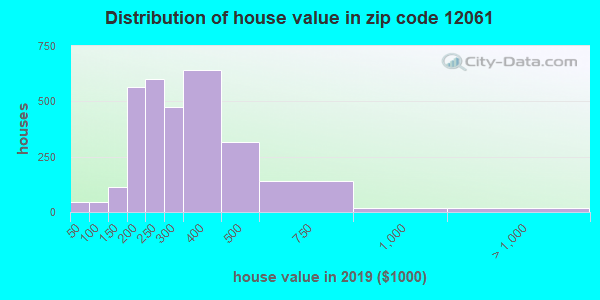 Estimate of home value of owner-occupied houses/condos in 2016 in zip code 12061