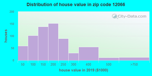 Zip code 12066 house/condo values in 2010