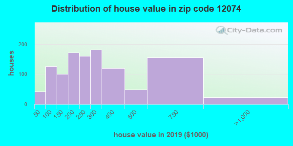 Zip code 12074 house/condo values in 2010