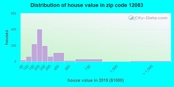 Zip code 12083 house/condo values in 2010