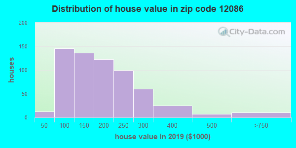 Zip code 12086 house/condo values in 2010