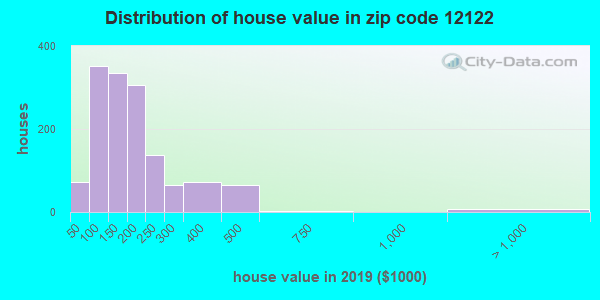 Zip code 12122 house/condo values in 2010