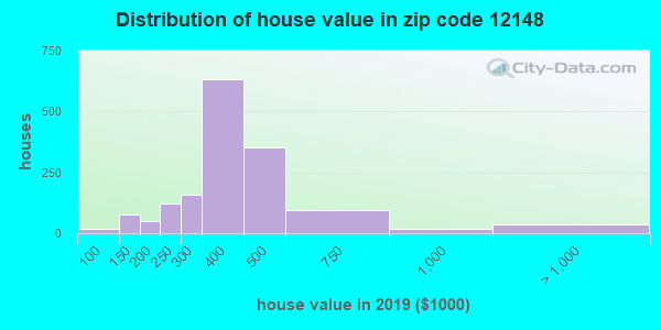 Zip code 12148 house/condo values in 2010