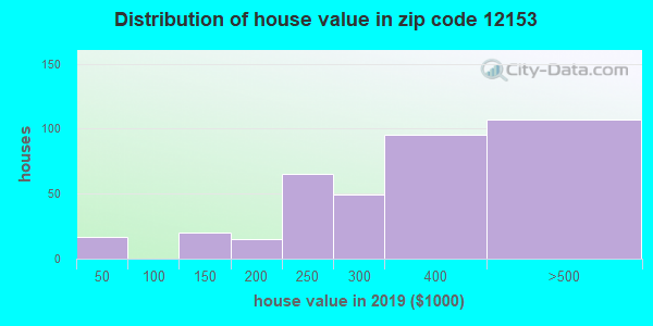 Zip code 12153 house/condo values in 2010