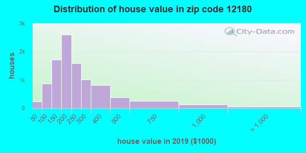 Zip code 12180 house/condo values in 2010