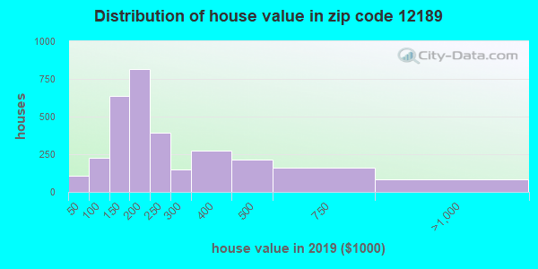 Zip code 12189 house/condo values in 2010