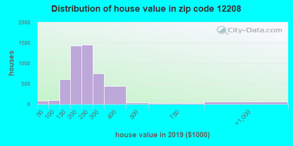 Zip code 12208 house/condo values in 2010
